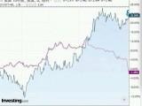 """中美债市两重天:美债抛售""""破3""""在即 外资持续抄底中债"""