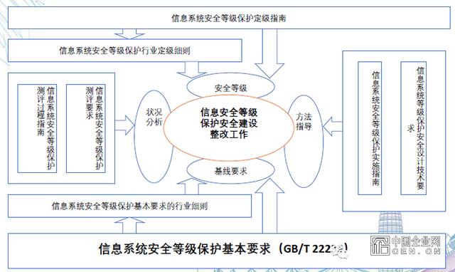 网络安全等级保护2.0标准解读