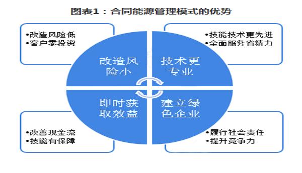 2018年中国合同能源管理(EMC)市场投资现状与发展前景分析 行业发展模式优势明显
