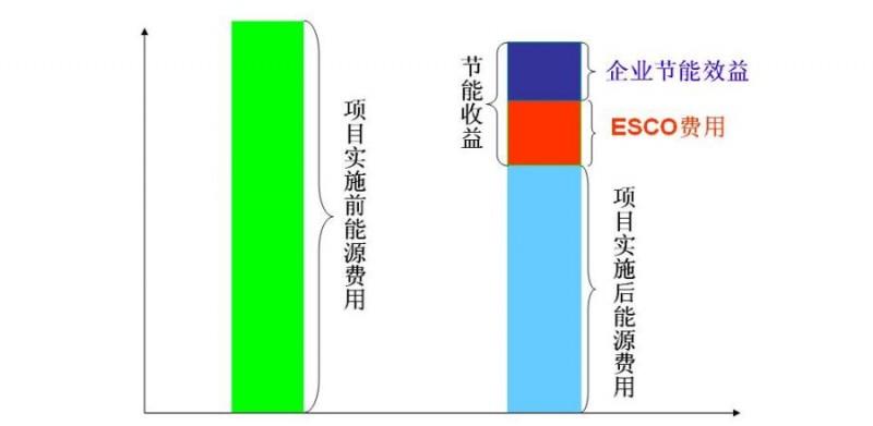 能源费用托管型合同能源管理项目